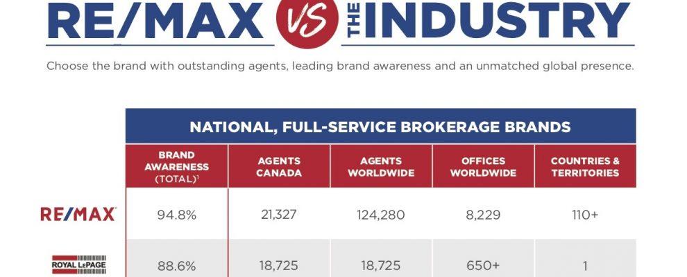 2019 REMAX vs. Industry, Real Estate Leaders